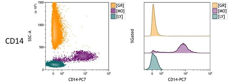 CD14 Measured Antigen Density in Whole Blood