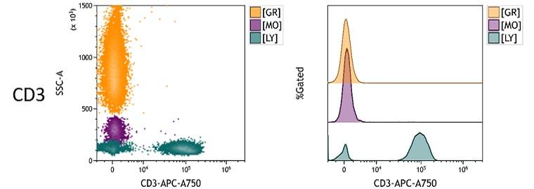 CD3 Measured Antigen Density in Whole Blood