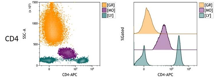 CD4 Measured Antigen Density in Whole Blood