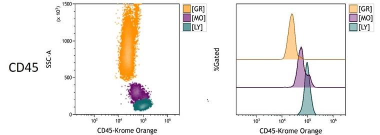 CD45 Measured Antigen Density in Whole Blood