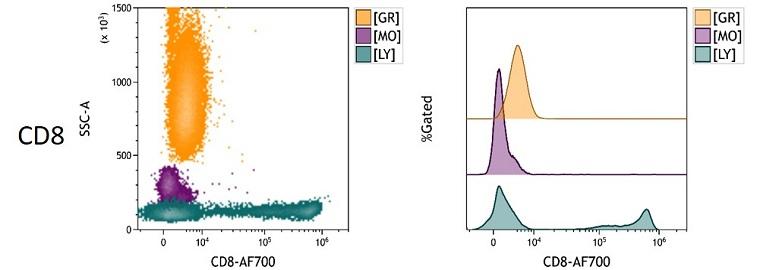 CD8 Measured Antigen Density in Whole Blood