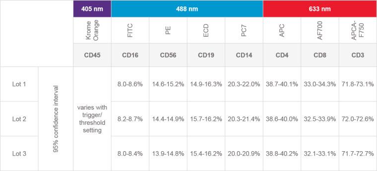 DURAClone IM Phenotyping Basic Inter Lot Performance