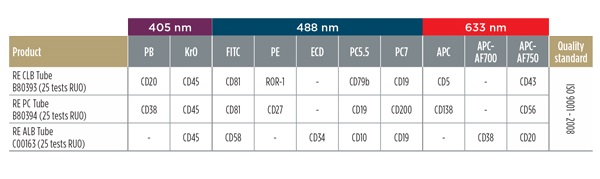 DURAClone RE CLB 405nm 488nm 633nm flow cytometry reagent