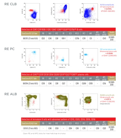 DURAClone RE CLB PC ALB flow cytometry reagents