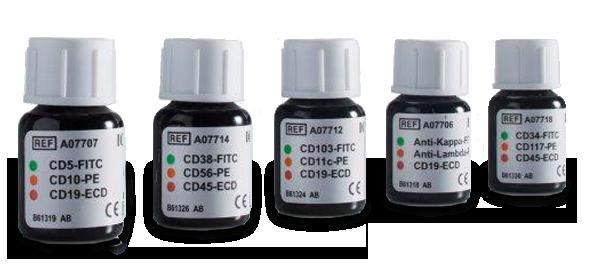 multicolor antibody assays
