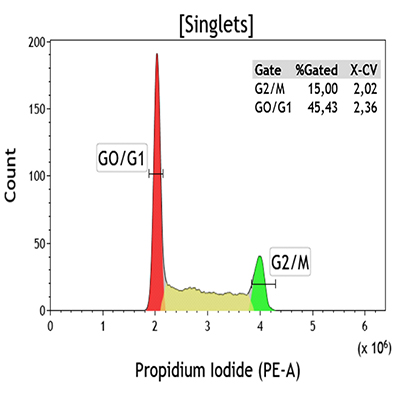 Flow-Cytometry-C03551-Cell-Cycle-Kit
