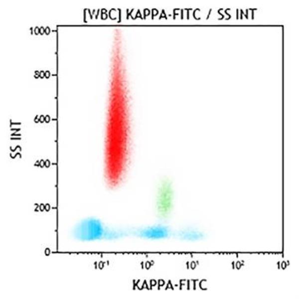 Kappa-FITC