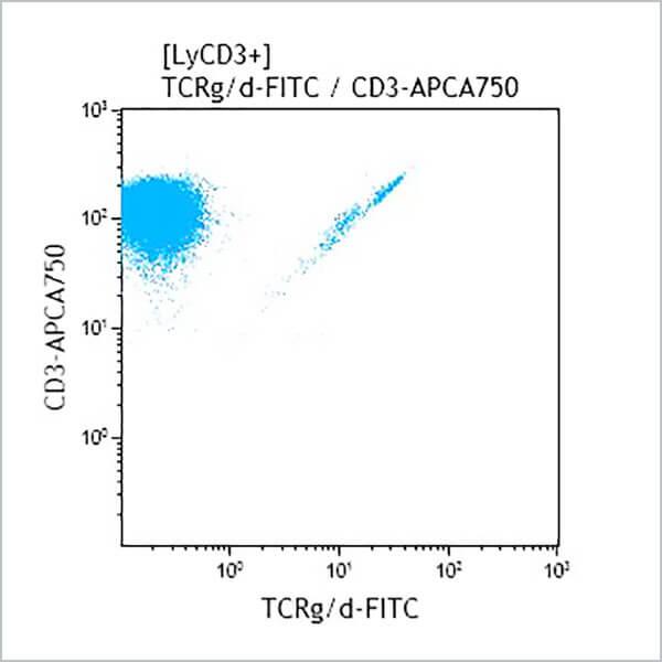B49175 TCRgd FITC Flow Graph