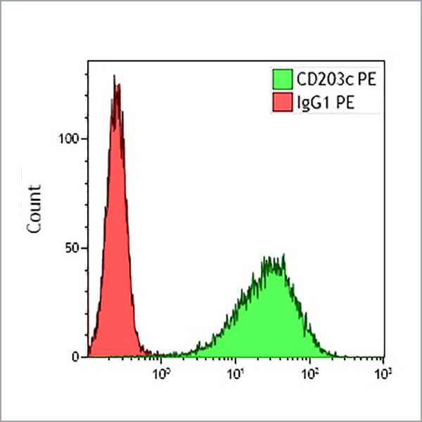 Scatterplot B92404 CD203c PE Ov
