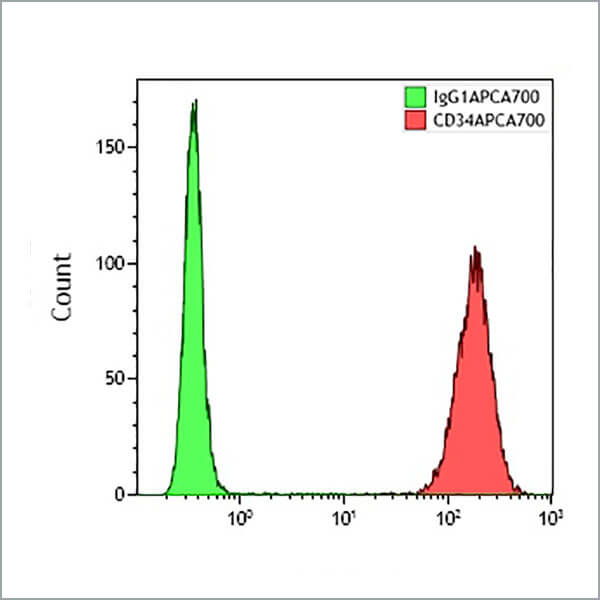 Scatterplot B92417 CD34 APCA700