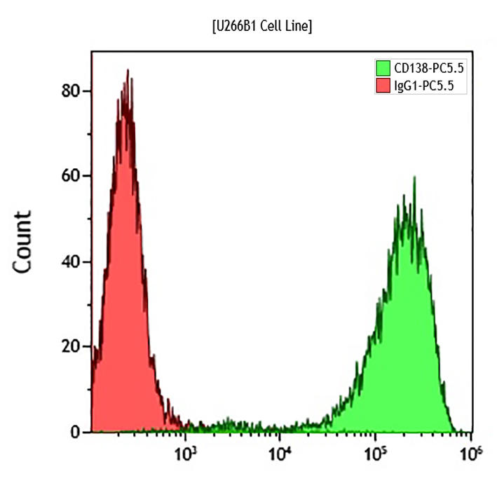 B96786 CD138-PC5.5 Conjugated Antibody Sample Data