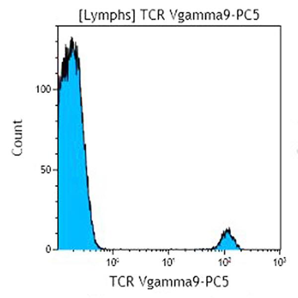 TCR Vgamma9-PC5