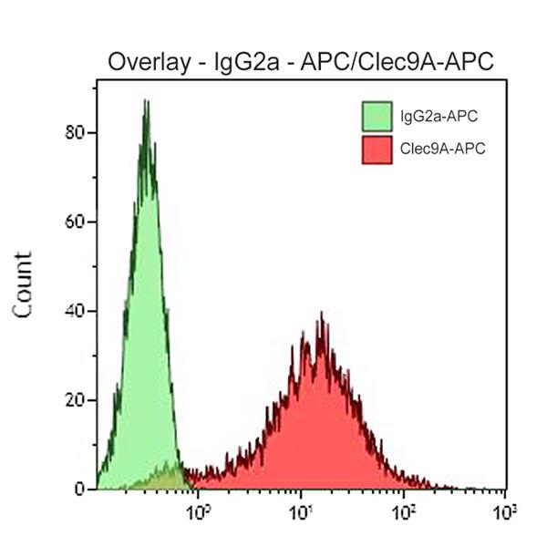 CD370-APC