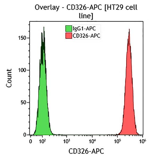 CD326-APC