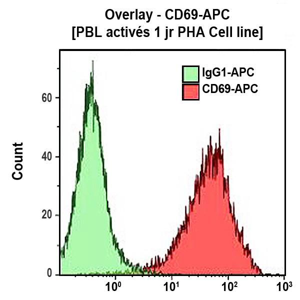 CD69-APC