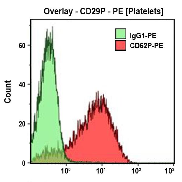 CD62P-PE