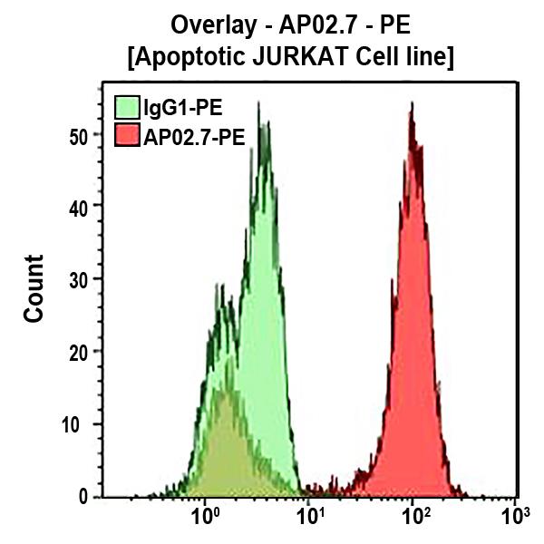 APO2.7-PE