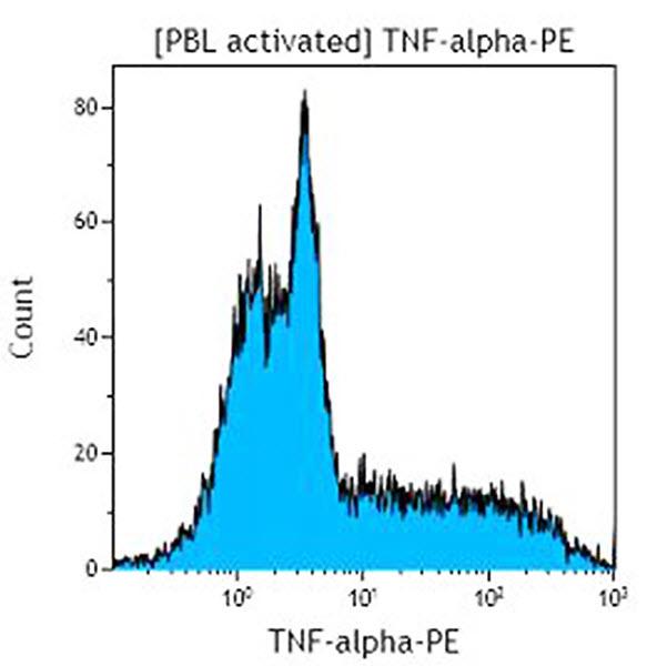 TNF-alpha-PE