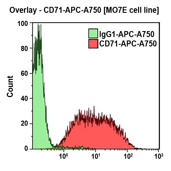 CD71-APC-A750
