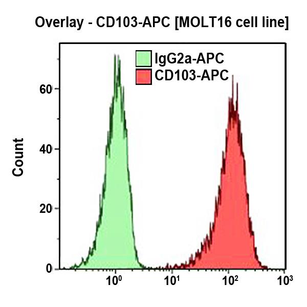 CD103-APC