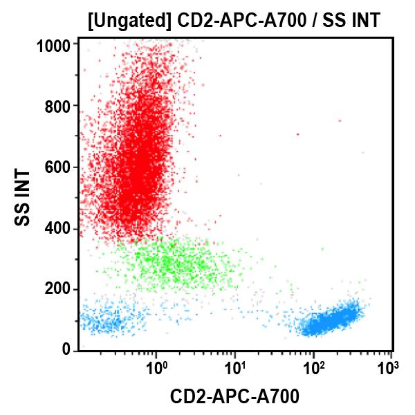 CD2-APC-A700
