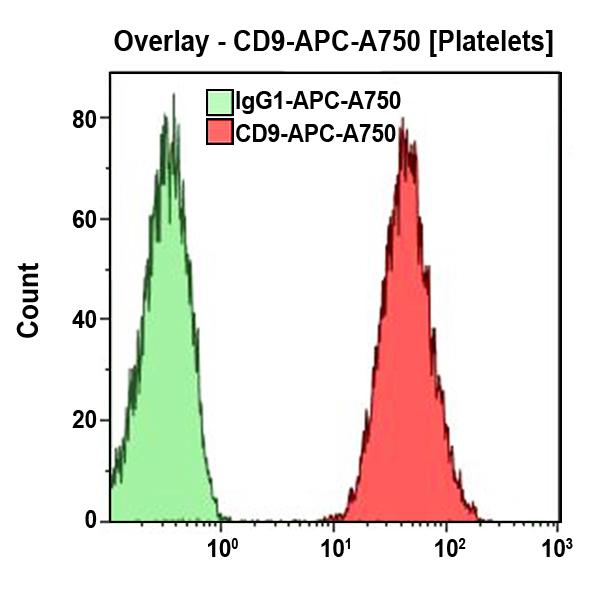 CD9-APC-A750