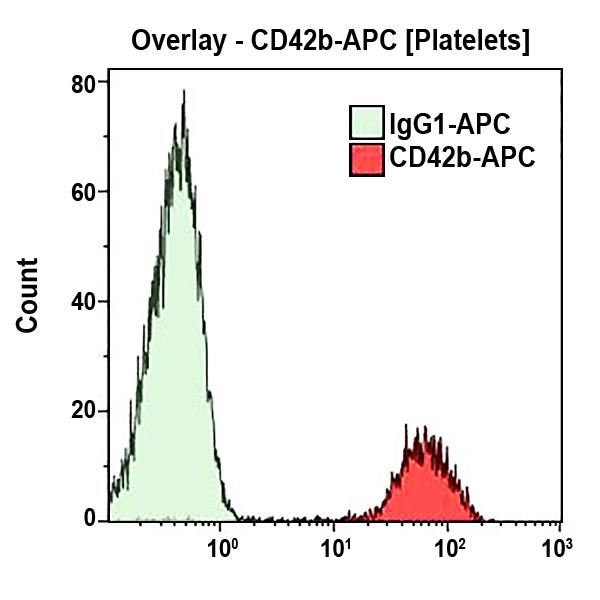CD42b-APC