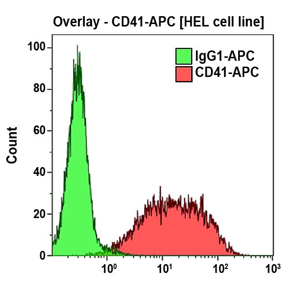 CD41-APC