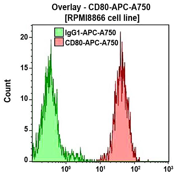 CD80-APC-A750