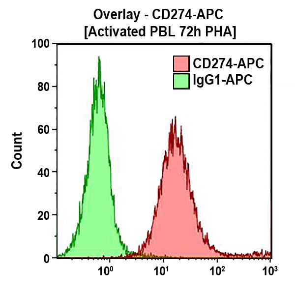 CD274-APC