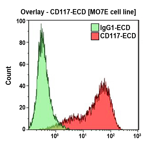 CD117-ECD
