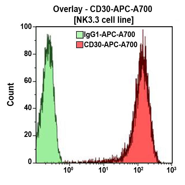 CD30-APC-A700