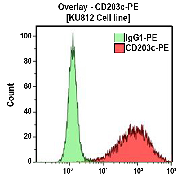 CD203c-PE