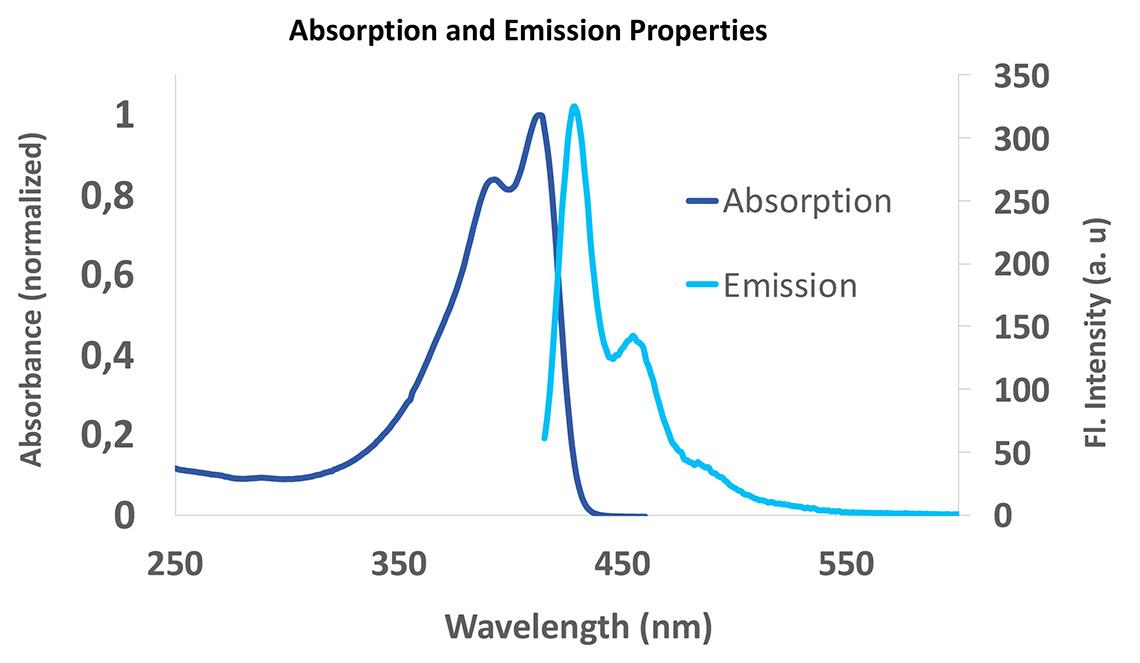 Absorptions- und Emissionseigenschaften des SuperNova v428 Polymer-Fluoreszenzfarbstoffs