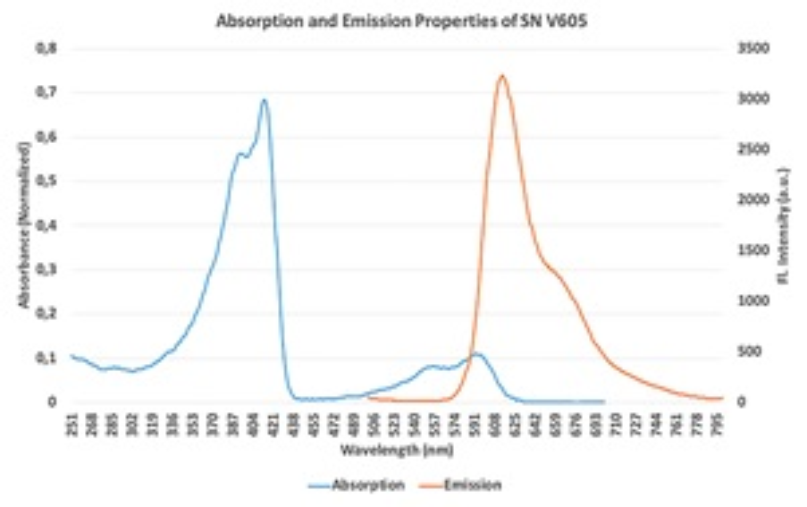 Absorptions- und Emissionseigenschaften des SuperNova v605 Polymer-Fluoreszenzfarbstoffs