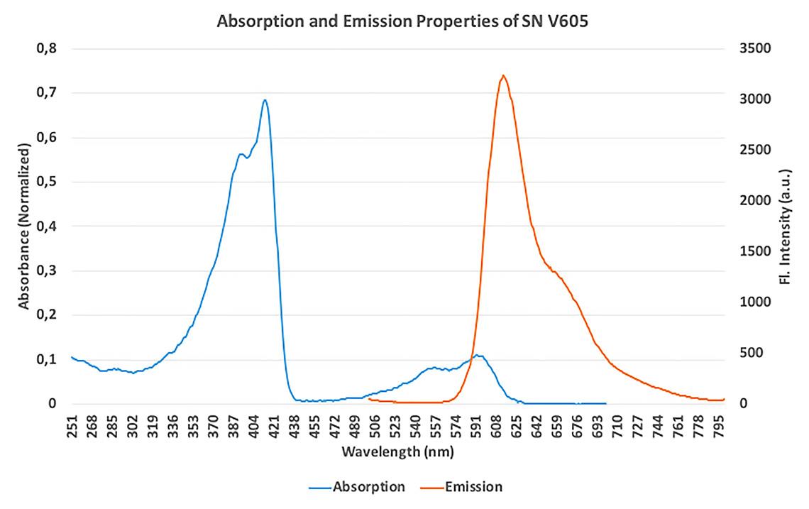 Proprietà di assorbimento ed emissione del colorante polimerico fluorescente SuperNova v605