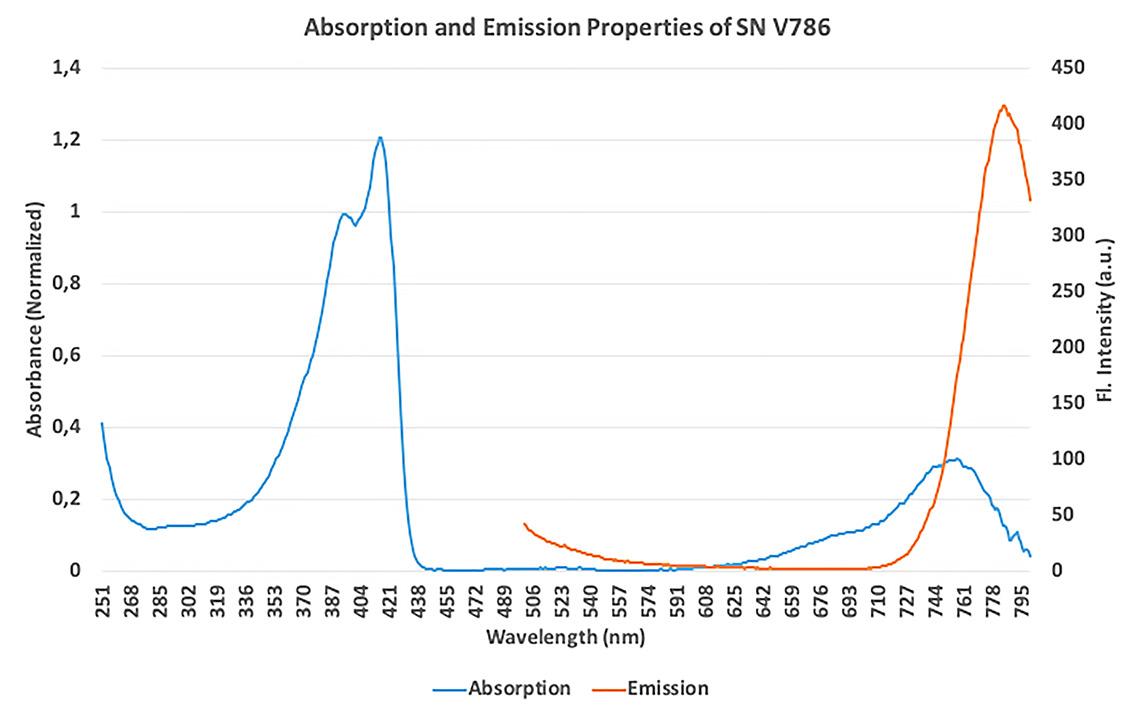Proprietà di assorbimento ed emissione del colorante polimerico fluorescente SuperNova v786