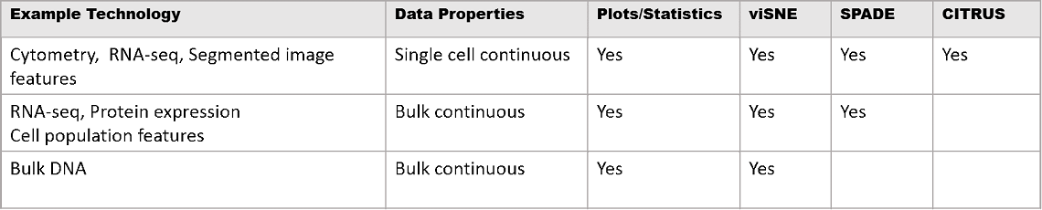 analytical methods you can apply on the Cytobank platform