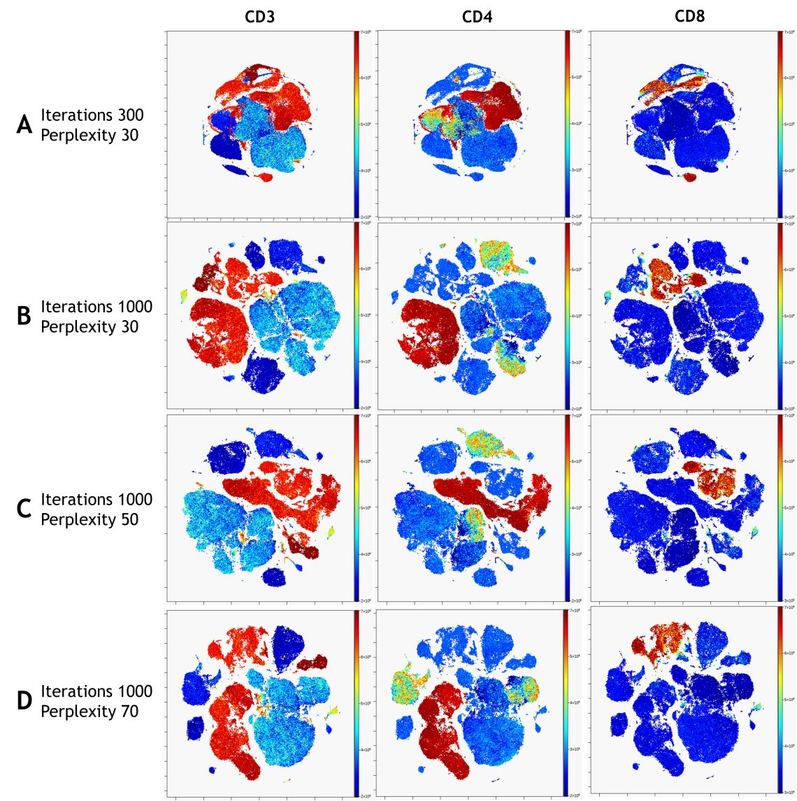viSNE Visualization of 20-color Flow Cytometry Data