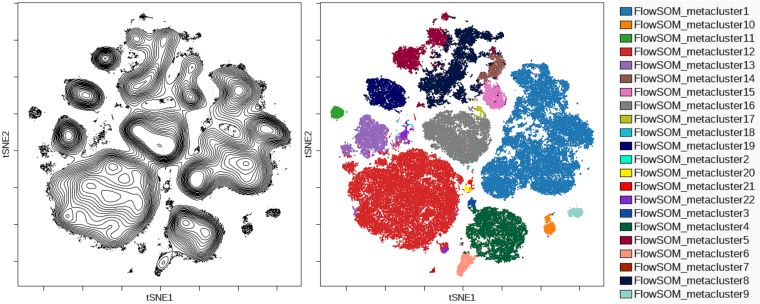 Contour map of viSNE map compared toFlowSOM metaclusters overlaid on the viSNE map