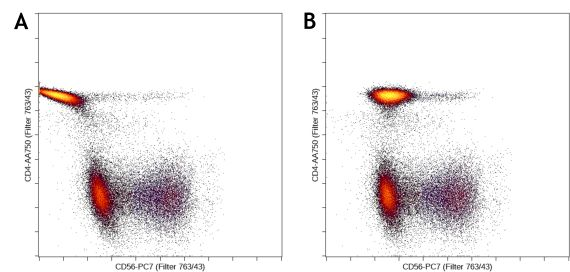 Importance of compensating flow cytometry data properly before apply machine learning analysis