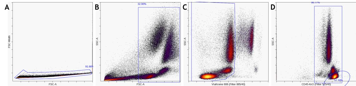 Data pre–processing flow cytometry