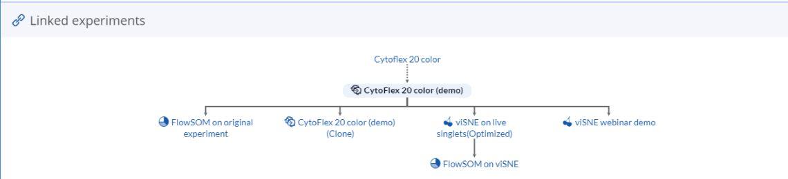 Cytobank linked experiments