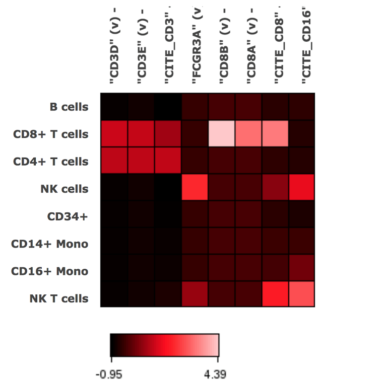 Cytobank heatmap showing correlation of gene and protein expression