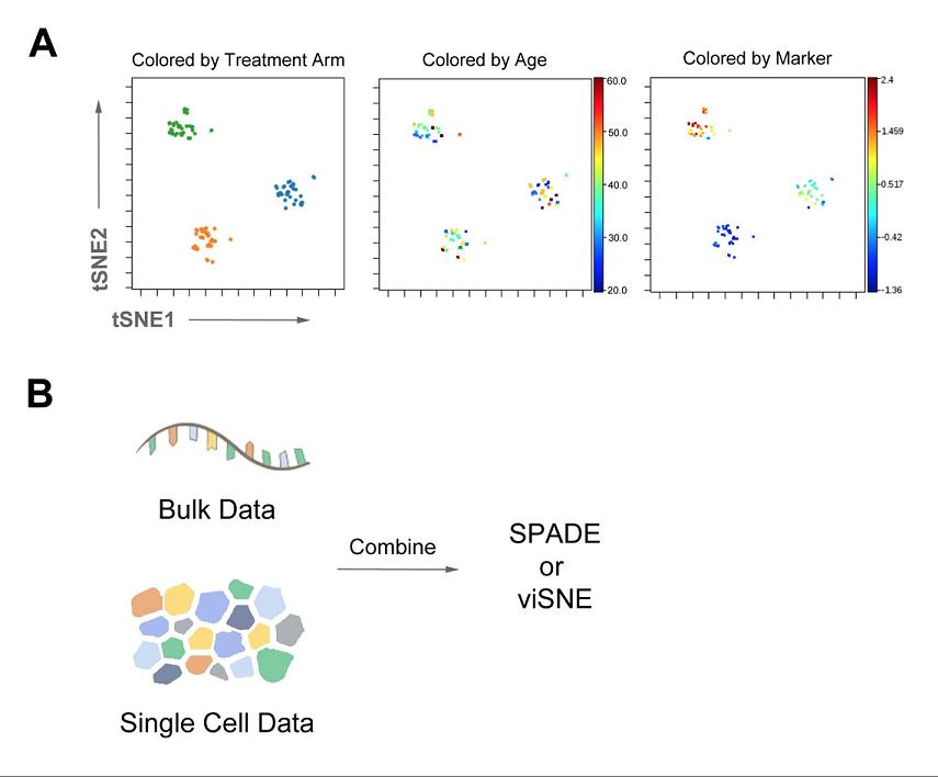 Use DROP to analyze bulk data using Cytobank platform algorithms