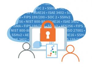 Cytobank plaftorm cloud security