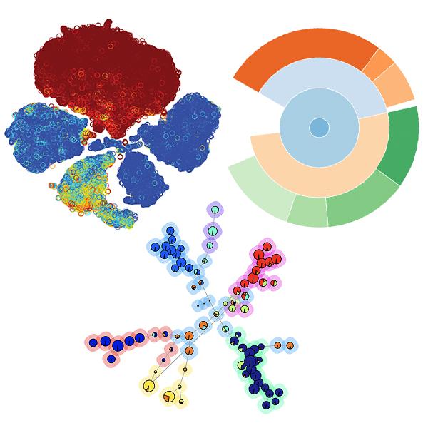 Cytobank Premium cloud-based ML-assisted data analysis