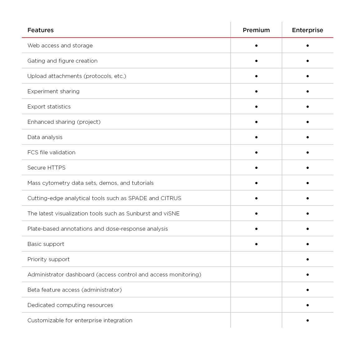 Table comparing features of Cytobank Premium and Enterprise licenses
