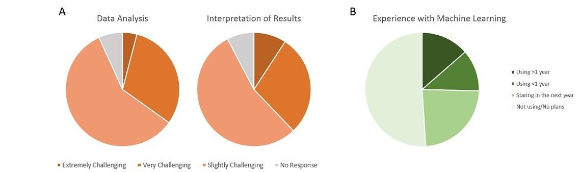 Multicolor Flow Cytometry Survey
