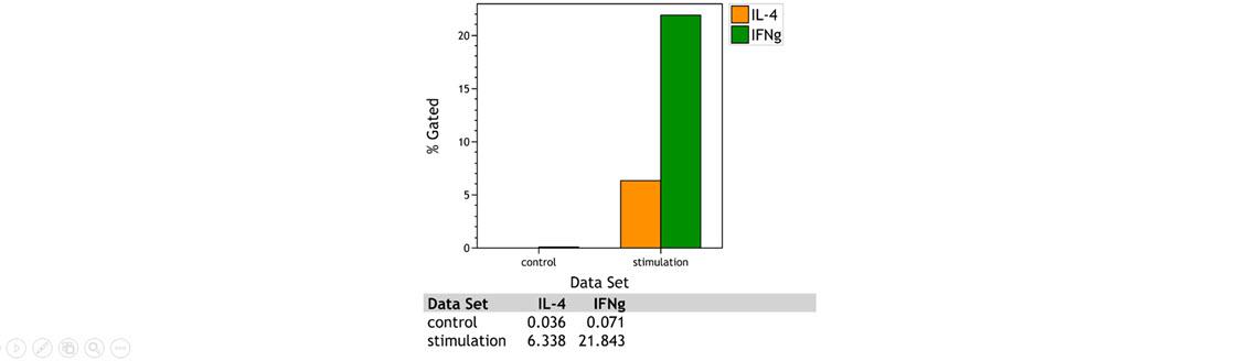 Kaluza Comparison Plot showing IL-4 and IFN gamma expression CD4+ T cells